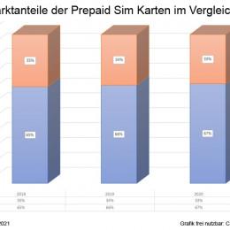 Medieninformation: Prepaid Nutzung in Deutschland sinkt auf 33 Prozent