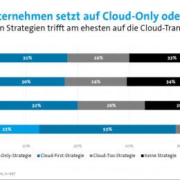 Controlware – individuelle Cloud-Strategien mit Blick auf die Zukunft
