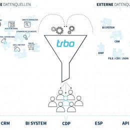 Customer Data Enrichment: trbo ermöglicht Online-Händlern holistische Nutzung von Kunden- und Userdaten